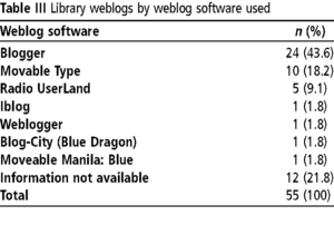 weblog software